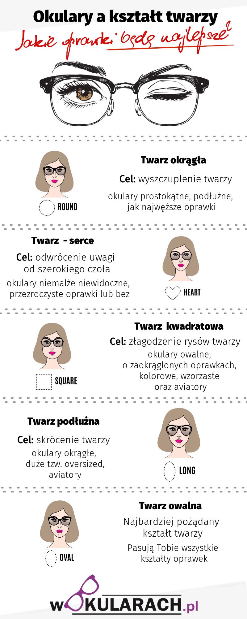 okulary a kształt twarzy - infografika